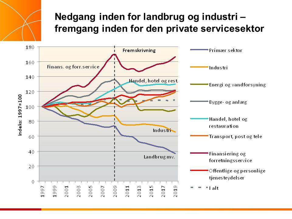 Nedgang inden for landbrug og industri – fremgang inden for den private servicesektor