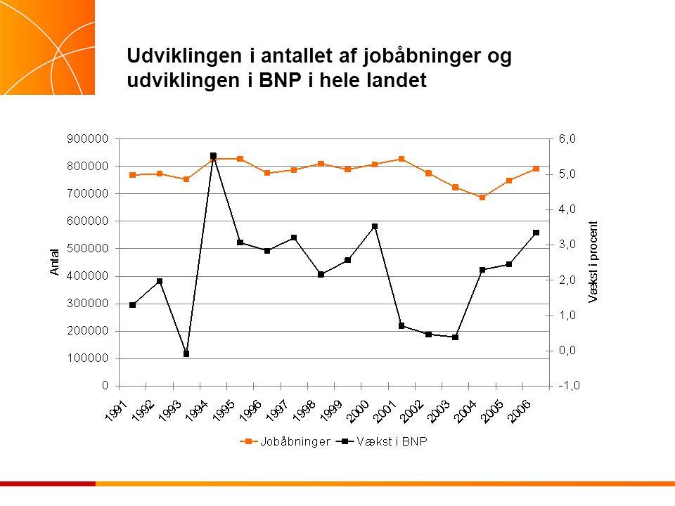 Udviklingen i antallet af jobåbninger og udviklingen i BNP i hele landet