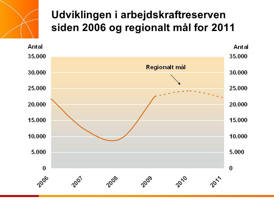 Udviklingen i arbejdskraftreserven siden 2006 og regionalt mål for 2011