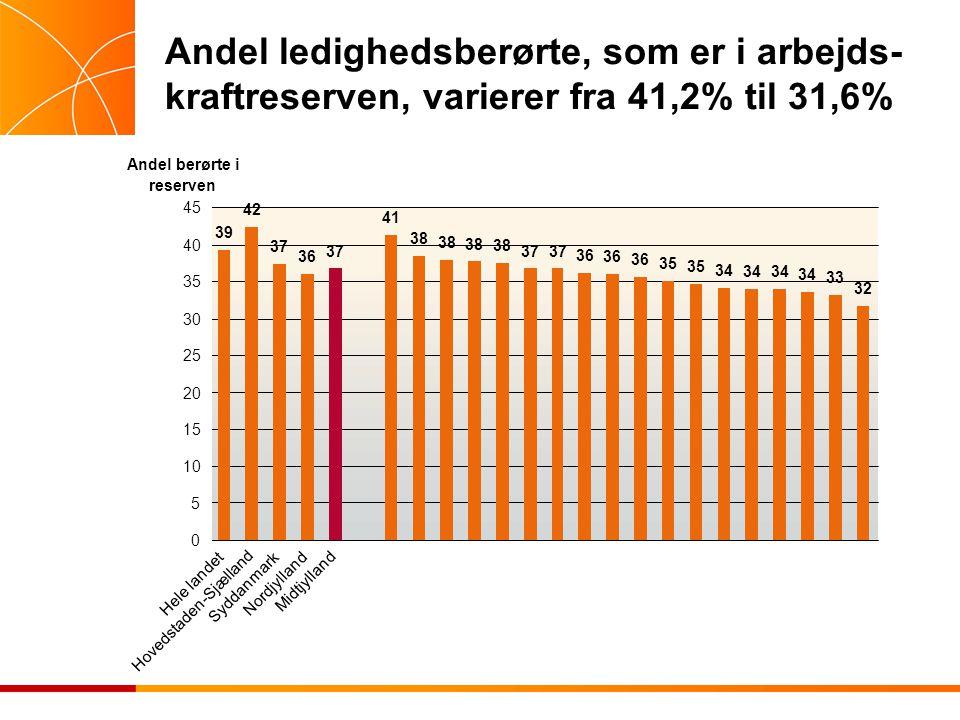 Andel ledighedsberørte, som er i arbejds- kraftreserven, varierer fra 41,2% til 31,6%