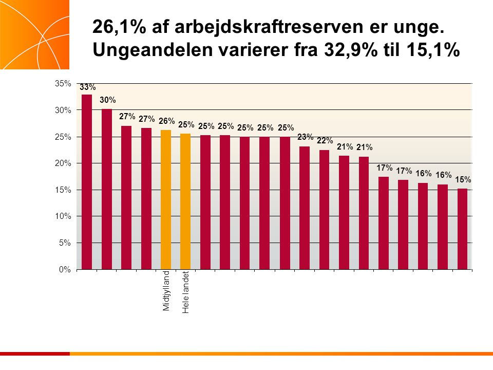 26,1% af arbejdskraftreserven er unge. Ungeandelen varierer fra 32,9% til 15,1%