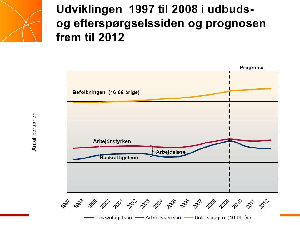 Udviklingen 1997 til 2008 i udbuds- og efterspørgselssiden og prognosen frem til 2012