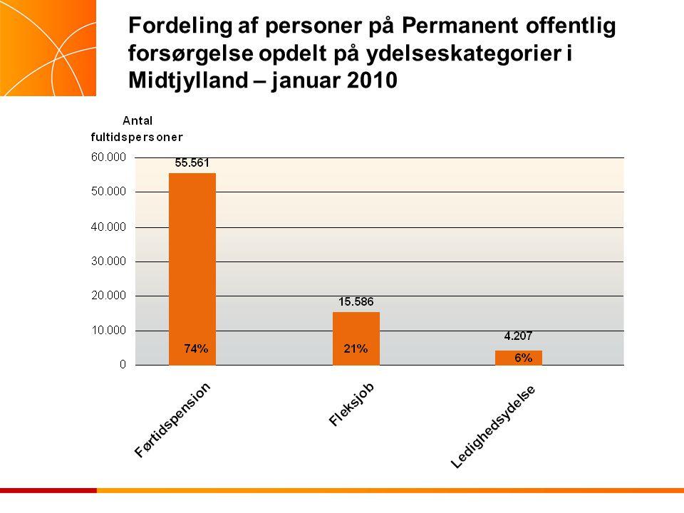 Fordeling af personer på Permanent offentlig forsørgelse opdelt på ydelseskategorier i Midtjylland – januar 2010