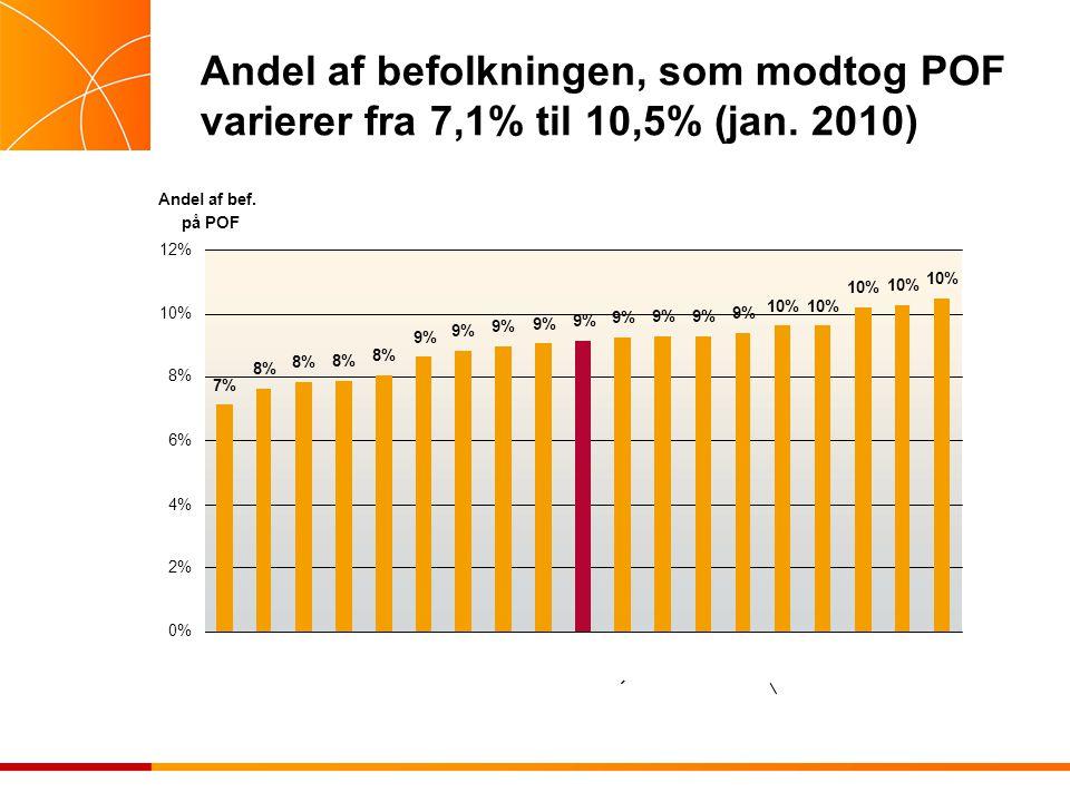 Andel af befolkningen, som modtog POF varierer fra 7,1% til 10,5% (jan. 2010)