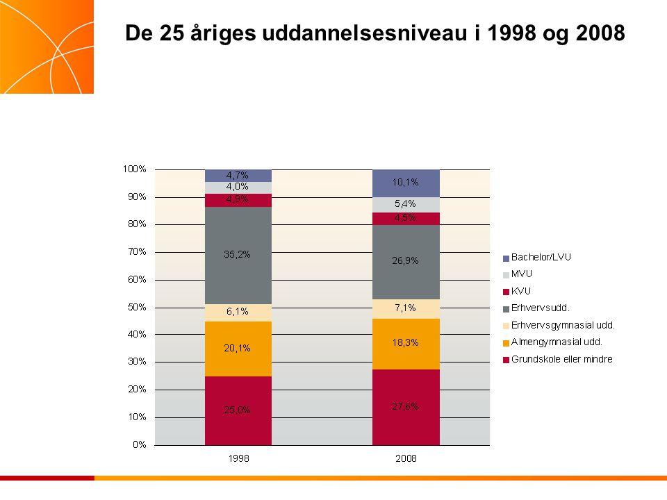De 25 åriges uddannelsesniveau i 1998 og 2008