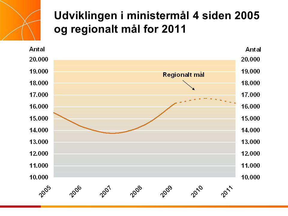 Udviklingen i ministermål 4 siden 2005 og regionalt mål for 2011