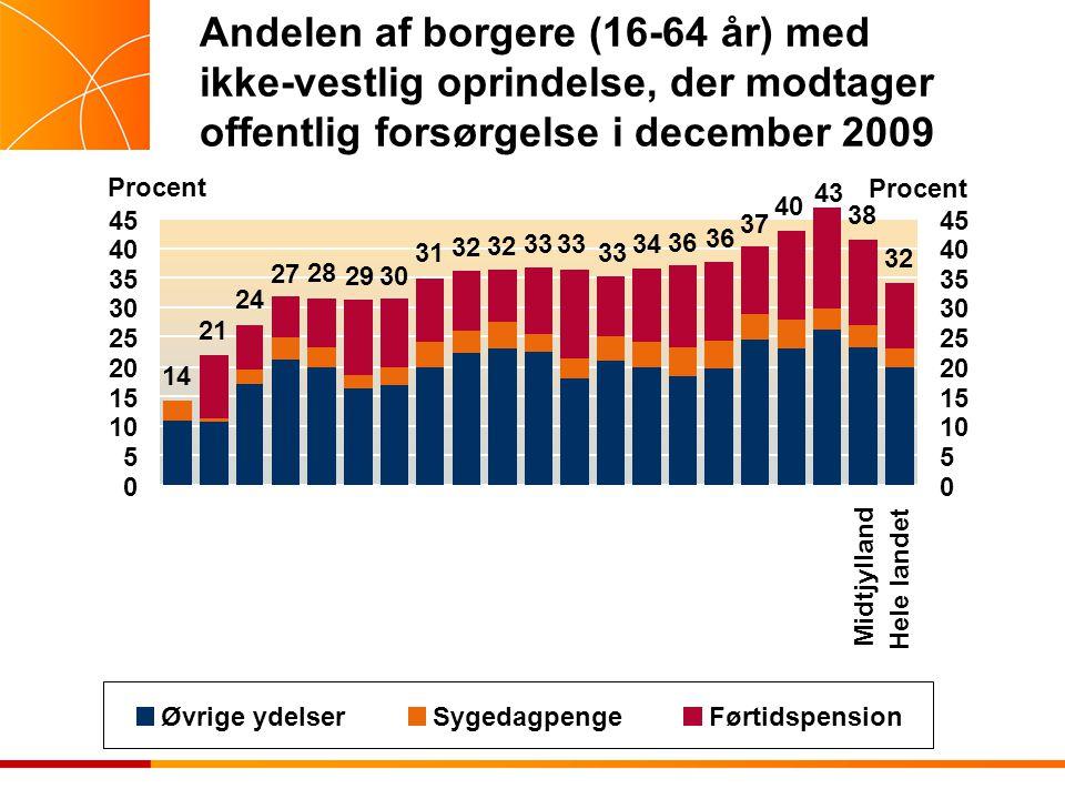 Andelen af borgere (16-64 år) med ikke-vestlig oprindelse, der modtager offentlig forsørgelse i december 2009