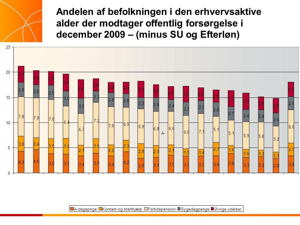 Andelen af befolkningen i den erhvervsaktive alder der modtager offentlig forsørgelse i december 2009 – (minus SU og Efterløn) 4,3 4,6 3,83,7 3,4 3,9 3,4 4,2 2,9 3,1 3,5 3,3 3,4 3,8 3,13,2 2,8 3,4 3,02,4 3,03,2 2,1 2,9 2,2 2,3 2,9 2,3 2,1 1,51,4 2,7 1,6 1,3 2,5 7,8 7,9 7,8 6,4 6,3 7,2 7,6 6,5 6,9 6,8 6,6 7,1 5,1 5,5 5,6 5,2 6,6 2,9 2,6 2,8 3,0 2,3 2,8 2,3 2,8 2,4 2,7 2,5 2,8 2,7 2,4 2,6 3,3 2,9 2,8 3,4 3,8 2,4 2,0 2,3 3,2 2,6 3,2 2,6 2,5 3,2 3,3 2,6 2,9 3,0 0 5 10 15 20 25 A-dagepngeKontant-og starthjælpFørtidspensionSygedagpengeØvrige ydelser A-