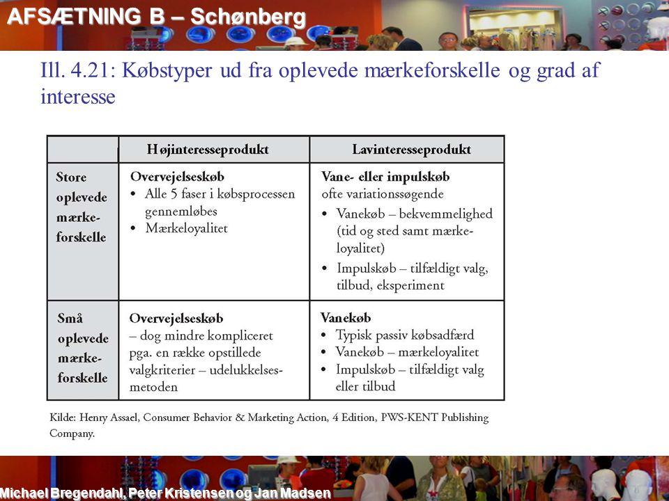 AFSÆTNING B – Schønberg Michael Bregendahl, Peter Kristensen og Jan Madsen Ill. 4.21: Købstyper ud fra oplevede mærkeforskelle og grad af interesse