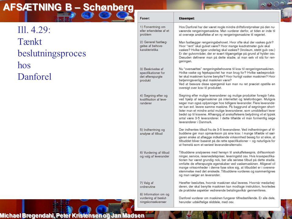 AFSÆTNING B – Schønberg Michael Bregendahl, Peter Kristensen og Jan Madsen Ill. 4.29: Tænkt beslutningsproces hos Danforel