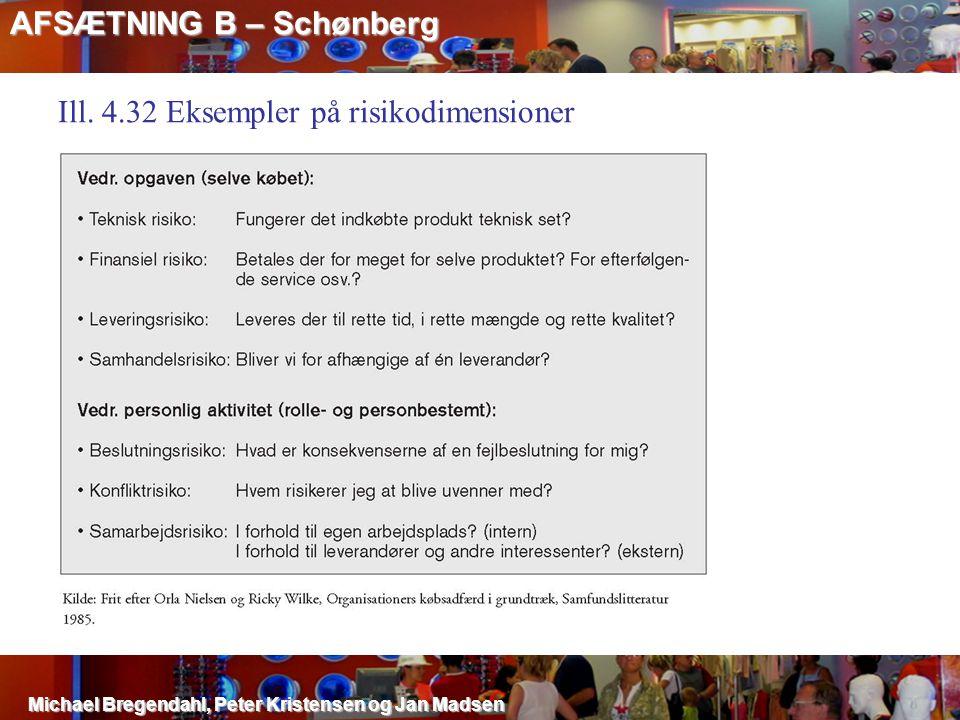 AFSÆTNING B – Schønberg Michael Bregendahl, Peter Kristensen og Jan Madsen Ill. 4.32 Eksempler på risikodimensioner