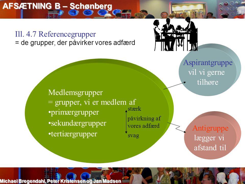 AFSÆTNING B – Schønberg Michael Bregendahl, Peter Kristensen og Jan Madsen Ill. 4.7 Referencegrupper = de grupper, der påvirker vores adfærd Medlemsgr