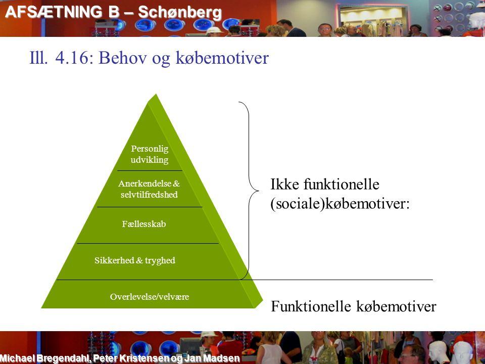 AFSÆTNING B – Schønberg Michael Bregendahl, Peter Kristensen og Jan Madsen Ill. 4.16: Behov og købemotiver Personlig udvikling Anerkendelse & selvtilf