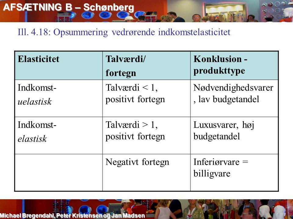 AFSÆTNING B – Schønberg Michael Bregendahl, Peter Kristensen og Jan Madsen Ill. 4.18: Opsummering vedrørende indkomstelasticitet ElasticitetTalværdi/