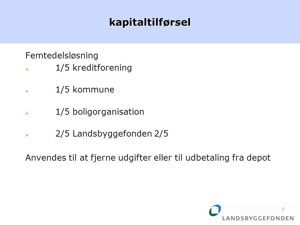 Femtedelsløsning  1/5 kreditforening  1/5 kommune  1/5 boligorganisation  2/5 Landsbyggefonden 2/5 Anvendes til at fjerne udgifter eller til udbetaling fra depotkapitaltilførsel 7