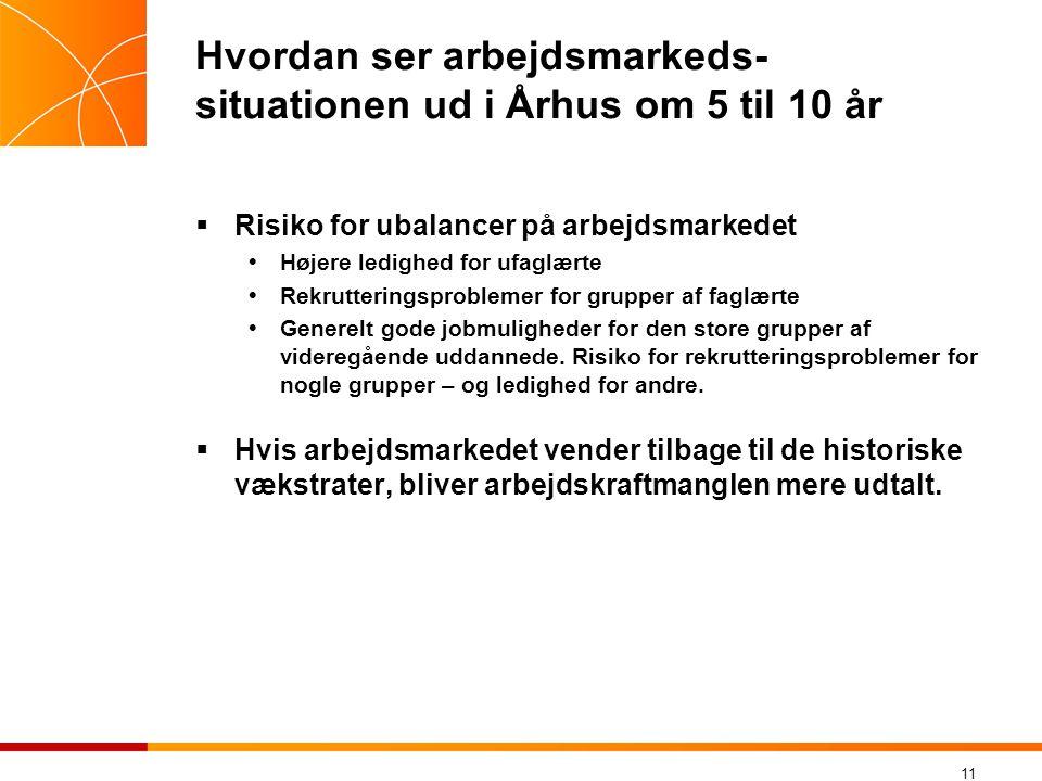 11 Hvordan ser arbejdsmarkeds- situationen ud i Århus om 5 til 10 år  Risiko for ubalancer på arbejdsmarkedet  Højere ledighed for ufaglærte  Rekrutteringsproblemer for grupper af faglærte  Generelt gode jobmuligheder for den store grupper af videregående uddannede.