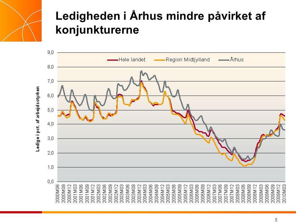 5 Ledigheden i Århus mindre påvirket af konjunkturerne