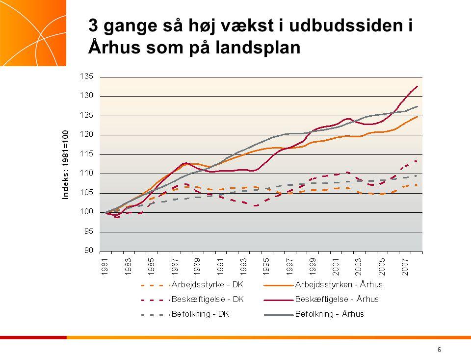 6 3 gange så høj vækst i udbudssiden i Århus som på landsplan