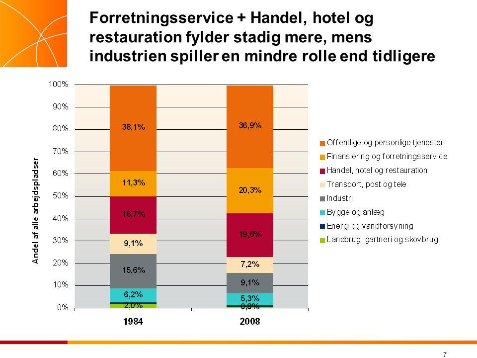 7 Forretningsservice + Handel, hotel og restauration fylder stadig mere, mens industrien spiller en mindre rolle end tidligere