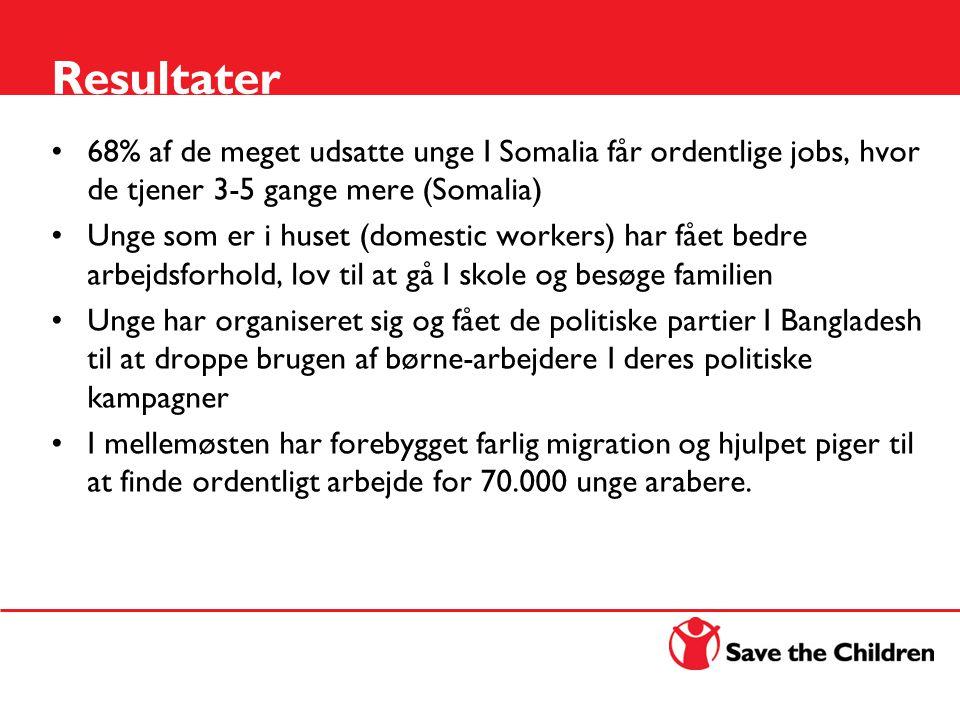 Resultater 68% af de meget udsatte unge I Somalia får ordentlige jobs, hvor de tjener 3-5 gange mere (Somalia) Unge som er i huset (domestic workers) har fået bedre arbejdsforhold, lov til at gå I skole og besøge familien Unge har organiseret sig og fået de politiske partier I Bangladesh til at droppe brugen af børne-arbejdere I deres politiske kampagner I mellemøsten har forebygget farlig migration og hjulpet piger til at finde ordentligt arbejde for 70.000 unge arabere.