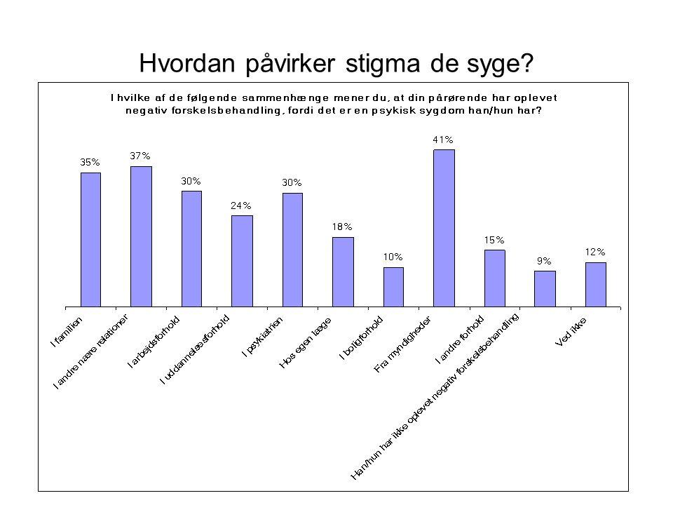 Hvordan påvirker stigma de syge