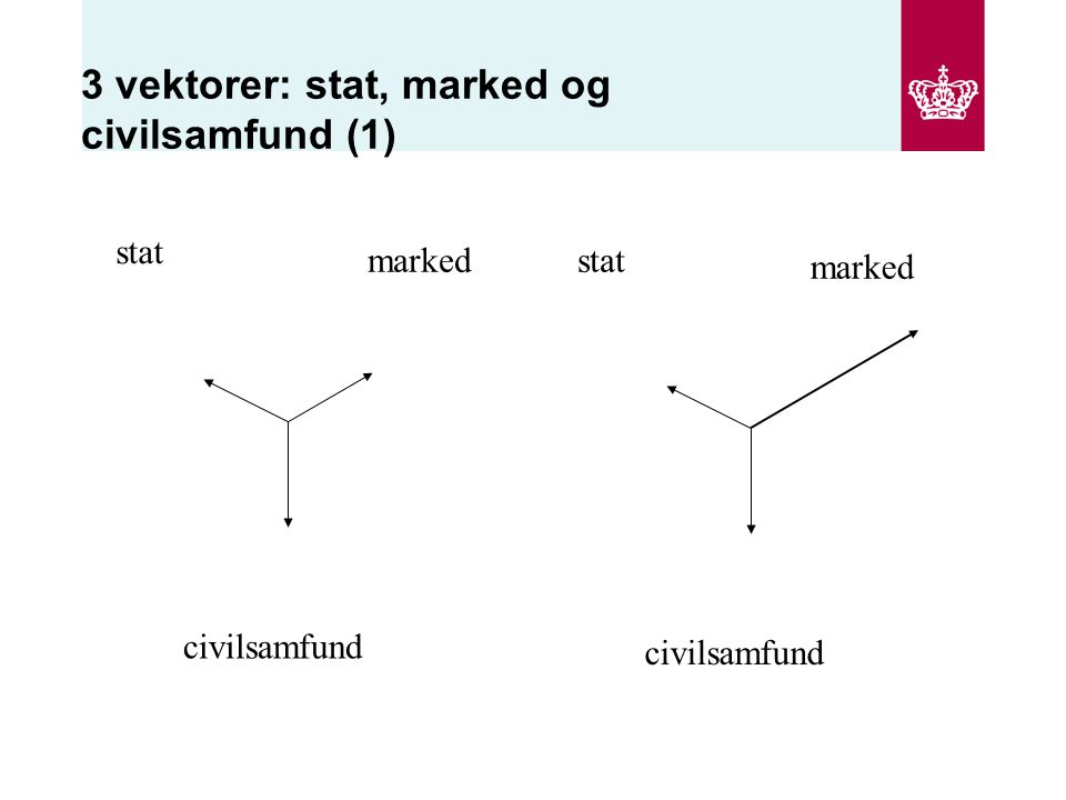 3 vektorer: stat, marked og civilsamfund (1) civilsamfund stat marked stat civilsamfund