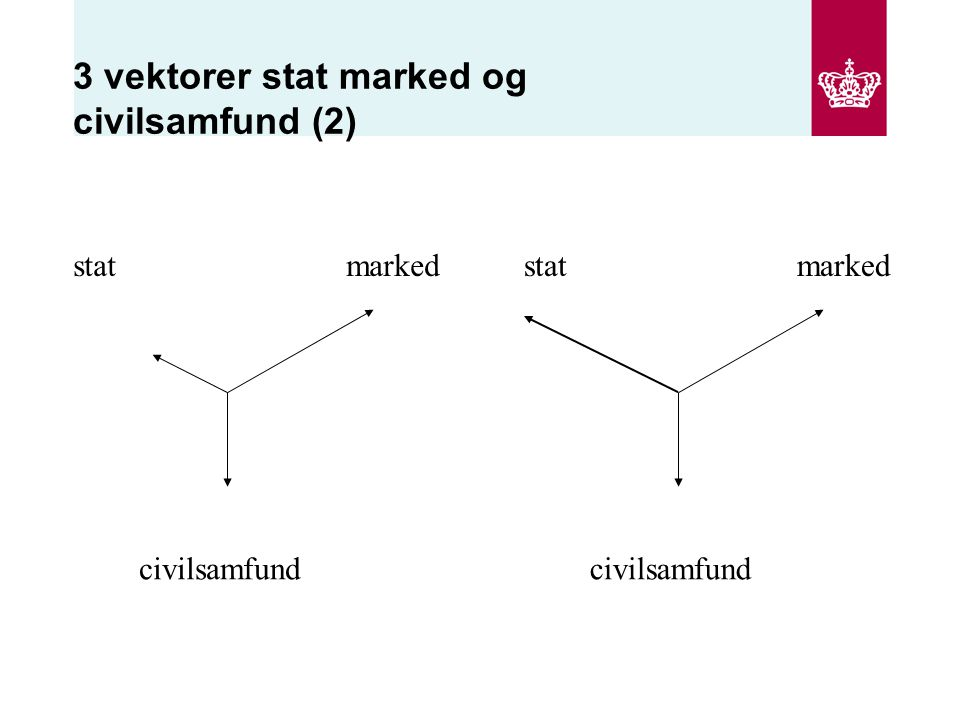 3 vektorer stat marked og civilsamfund (2) stat civilsamfund markedstat civilsamfund marked