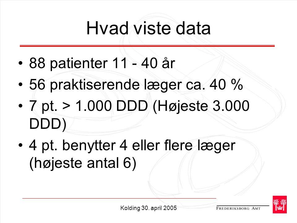 Kolding 30. april 2005 Hvad viste data 88 patienter 11 - 40 år 56 praktiserende læger ca.