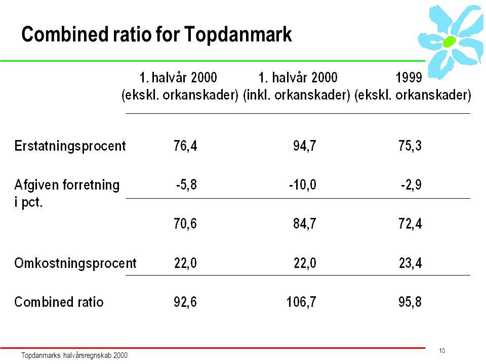 Topdanmarks halvårsregnskab 2000 10 Combined ratio for Topdanmark