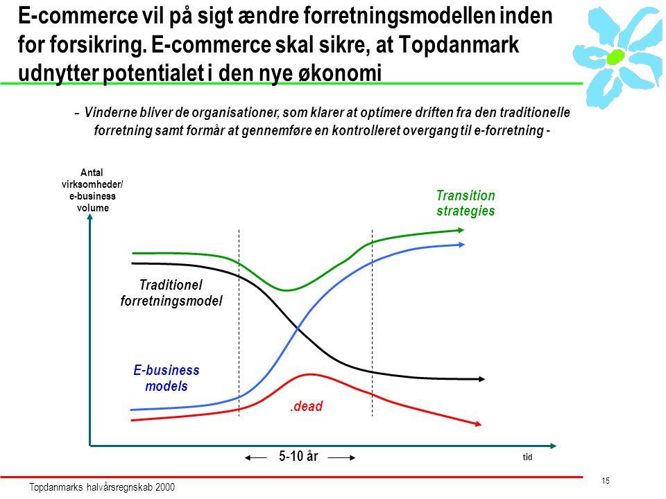 Topdanmarks halvårsregnskab 2000 15 E-commerce vil på sigt ændre forretningsmodellen inden for forsikring.
