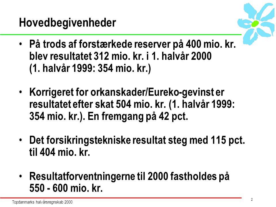 Topdanmarks halvårsregnskab 2000 2 Hovedbegivenheder På trods af forstærkede reserver på 400 mio.