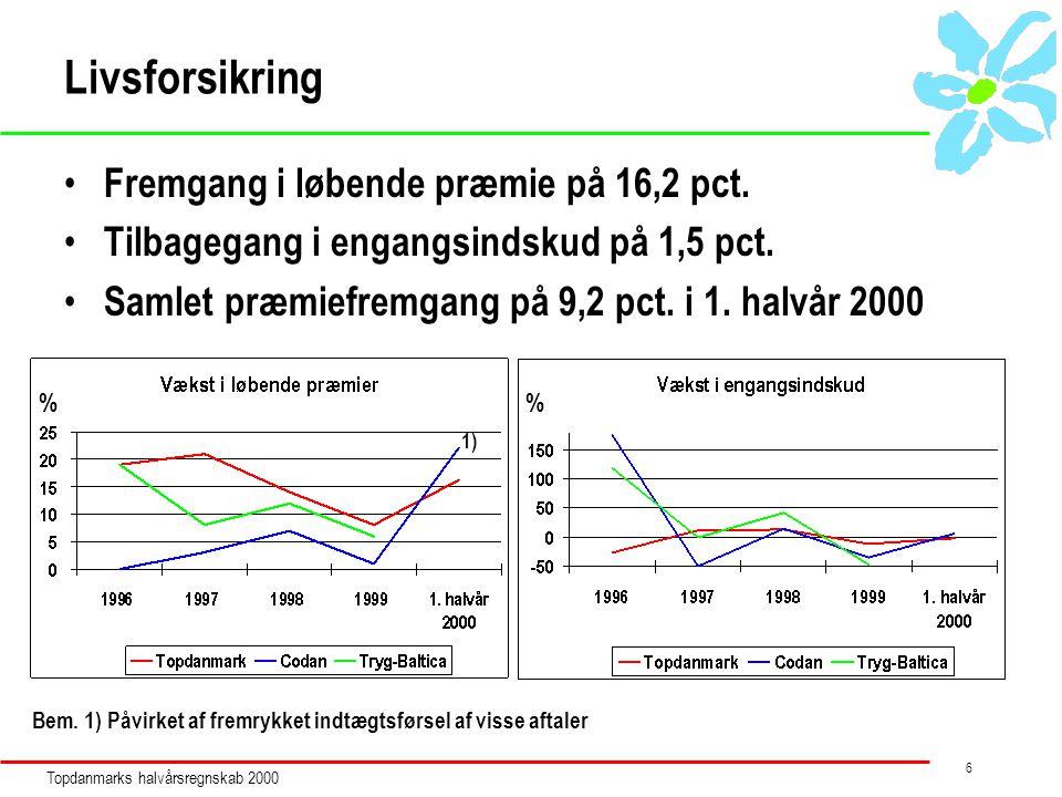 Topdanmarks halvårsregnskab 2000 6 Livsforsikring Fremgang i løbende præmie på 16,2 pct.