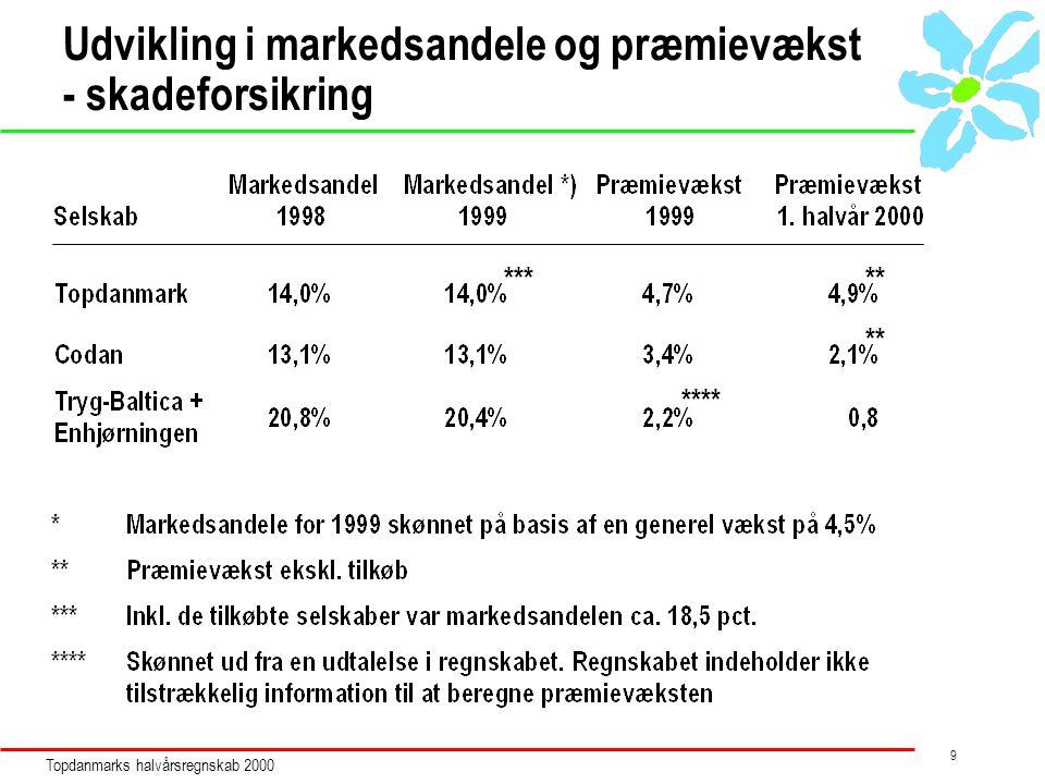 Topdanmarks halvårsregnskab 2000 9 Udvikling i markedsandele og præmievækst - skadeforsikring *** **** **