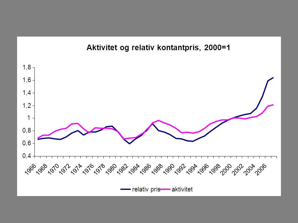 Aktivitet og relativ kontantpris, 2000=1 0,4 0,6 0,8 1 1,2 1,4 1,6 1,8 196619681970197219741976197819801982198419861988199019921994199619982000200220042006 relativ prisaktivitet