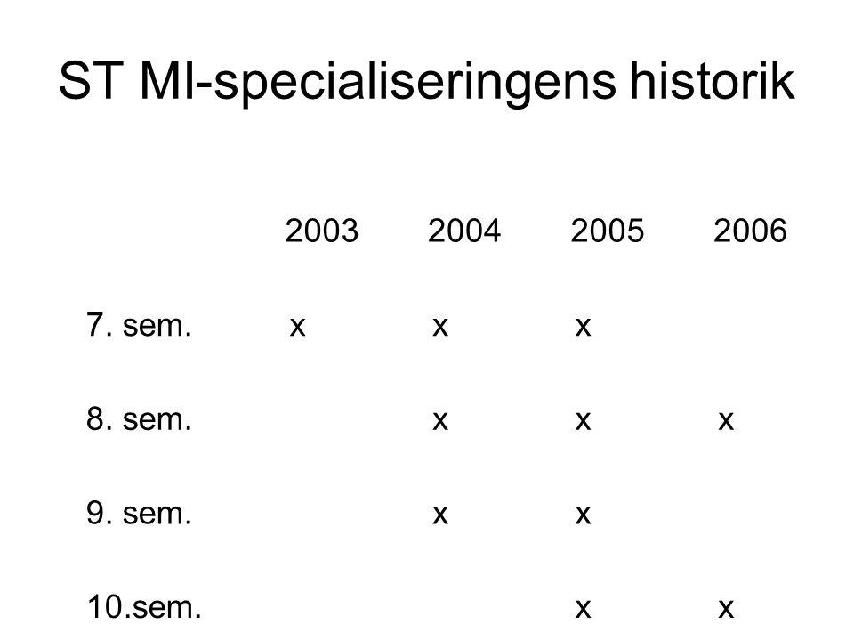 ST MI-specialiseringens historik 2003200420052006 7. sem.xxx 8. sem.xxx 9. sem.xx 10.sem.xx