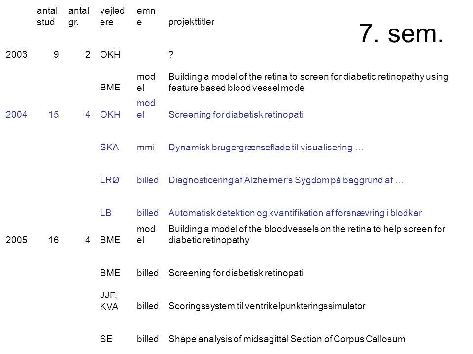 7. sem. antal stud antal gr. vejled ere emn eprojekttitler 200392OKH.