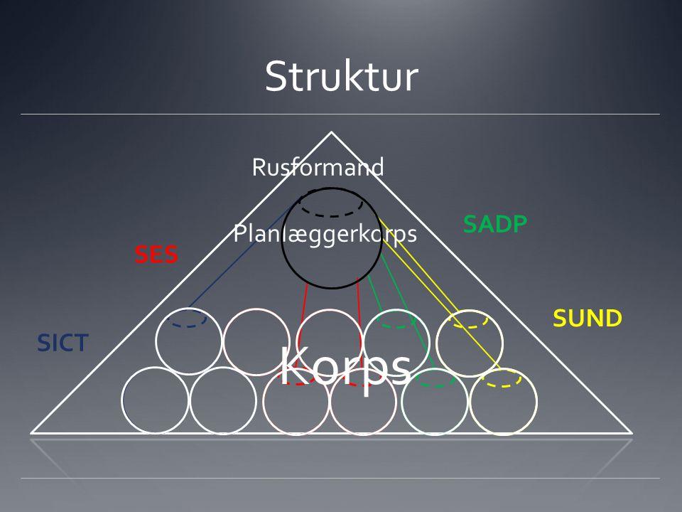 Struktur SICT SES SUND SADP Rusformand Planlæggerkorps Korps