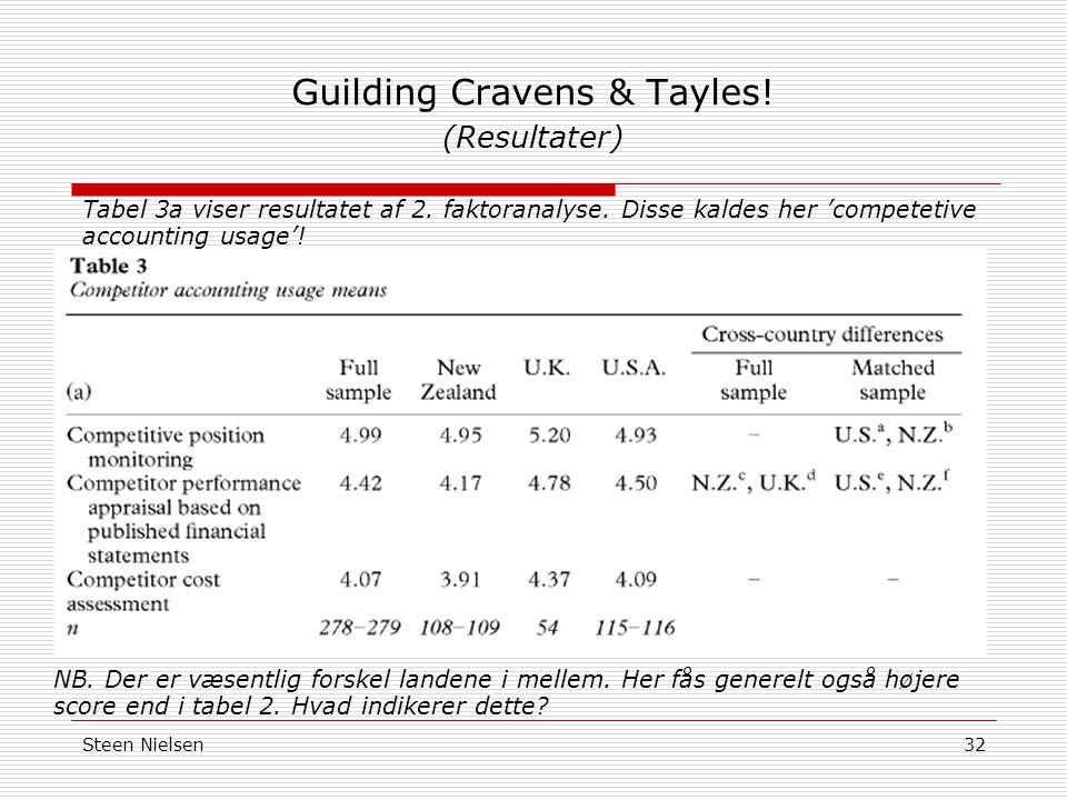 Steen Nielsen32 Guilding Cravens & Tayles. (Resultater) Tabel 3a viser resultatet af 2.