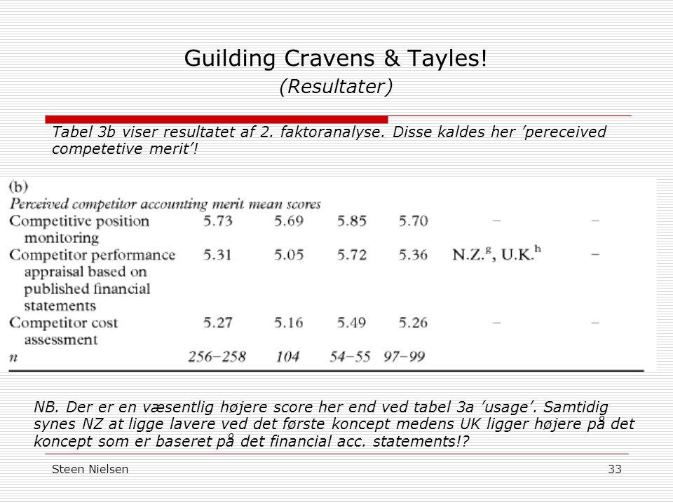 Steen Nielsen33 Guilding Cravens & Tayles. (Resultater) Tabel 3b viser resultatet af 2.