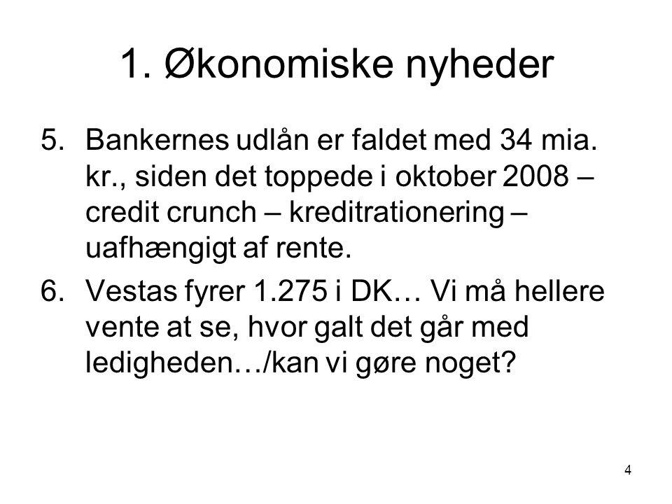 4 1. Økonomiske nyheder 5.Bankernes udlån er faldet med 34 mia.