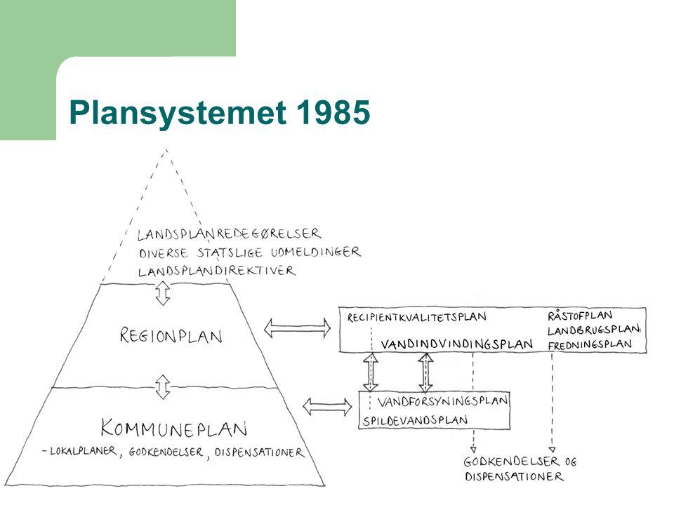 Plansystemet 1985