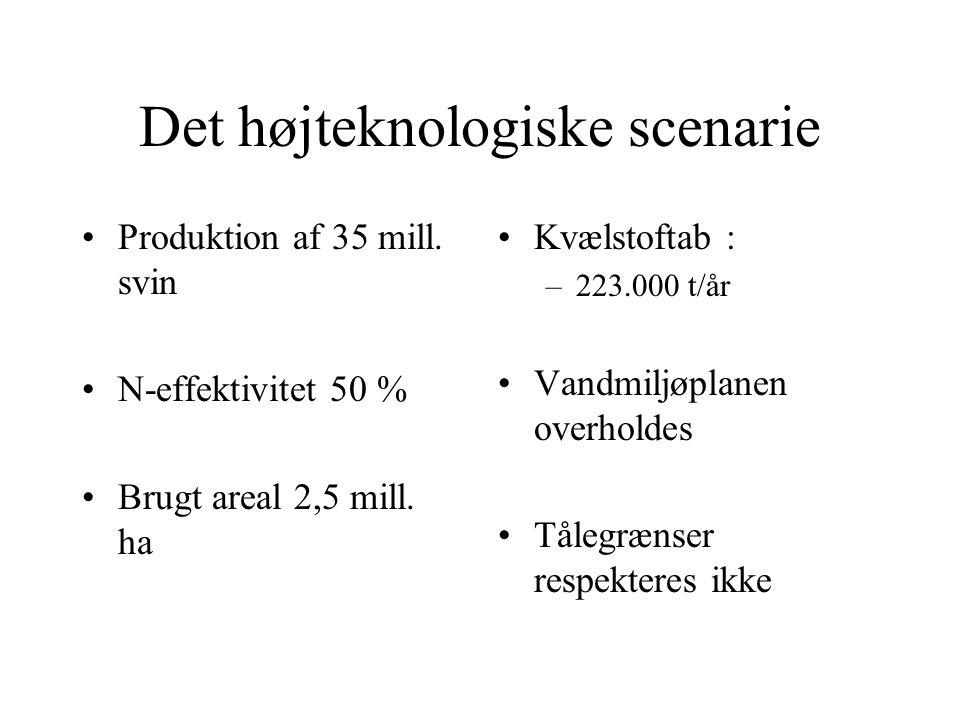 Det højteknologiske scenarie Produktion af 35 mill.