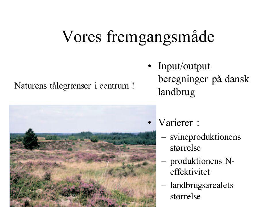 Vores fremgangsmåde Input/output beregninger på dansk landbrug Varierer : –svineproduktionens størrelse –produktionens N- effektivitet –landbrugsarealets størrelse Naturens tålegrænser i centrum !