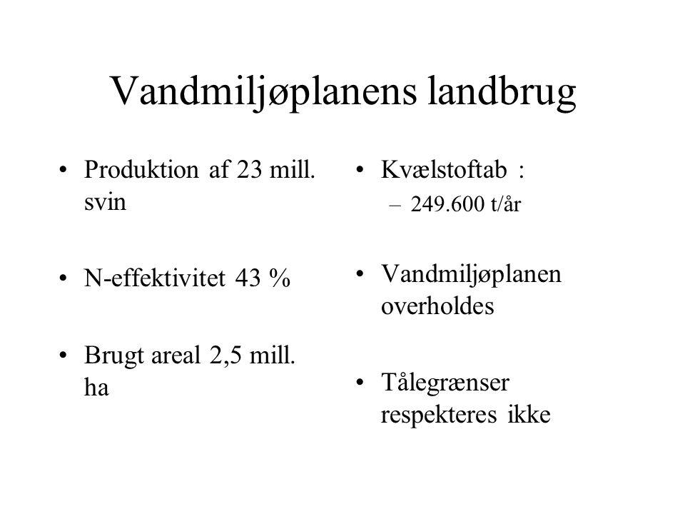 Vandmiljøplanens landbrug Produktion af 23 mill. svin N-effektivitet 43 % Brugt areal 2,5 mill.