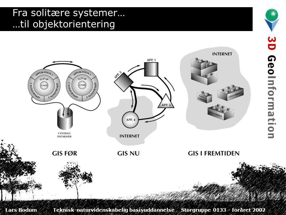 Lars BodumTeknisk-naturvidenskabelig basisuddannelseStorgruppe 0133 - foråret 2002 Fra solitære systemer… …til objektorientering