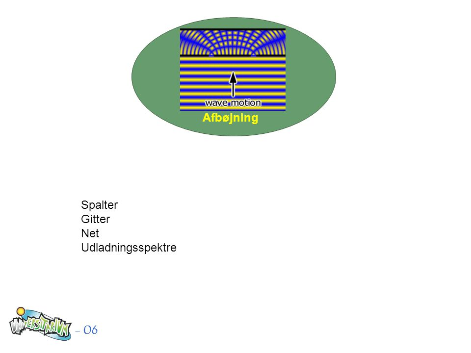 - 06 Spalter Gitter Net Udladningsspektre