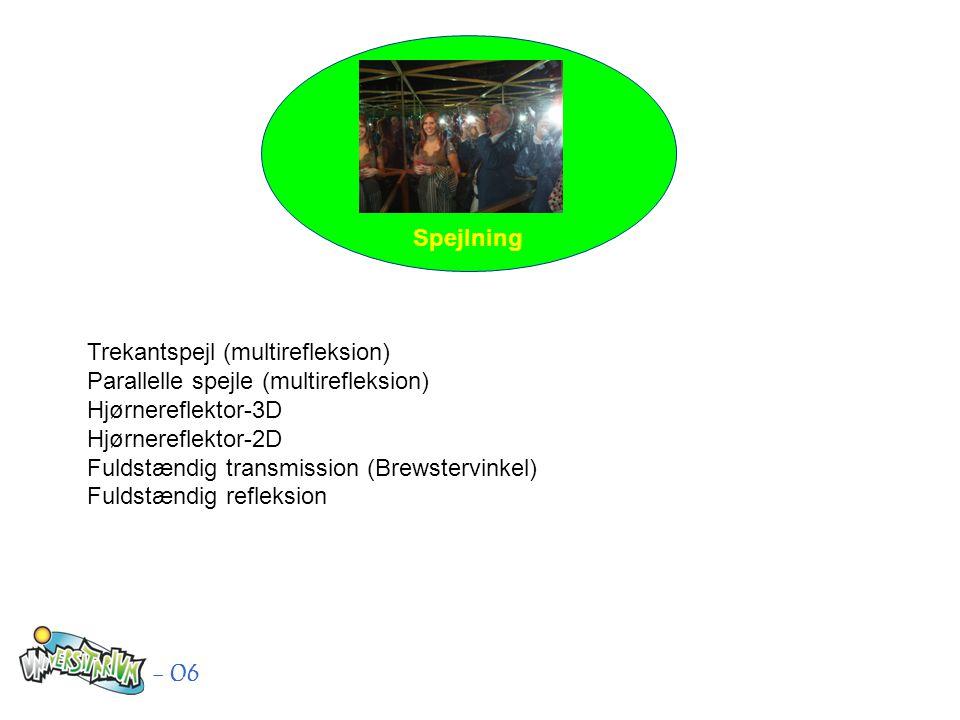 Spejlning Trekantspejl (multirefleksion) Parallelle spejle (multirefleksion) Hjørnereflektor-3D Hjørnereflektor-2D Fuldstændig transmission (Brewstervinkel) Fuldstændig refleksion - 06