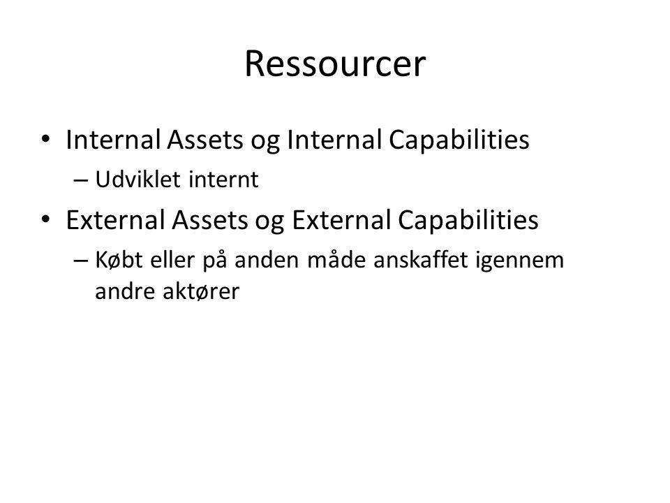 Ressourcer Internal Assets og Internal Capabilities – Udviklet internt External Assets og External Capabilities – Købt eller på anden måde anskaffet igennem andre aktører