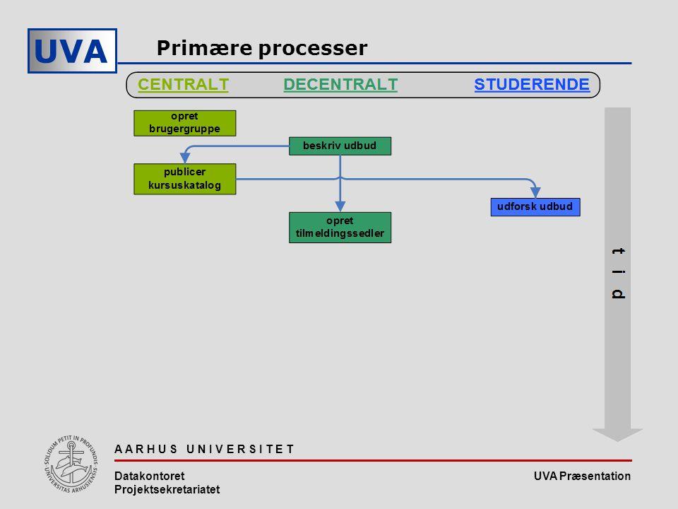 UVA Præsentation UVA A A R H U S U N I V E R S I T E T Datakontoret Projektsekretariatet Primære processer