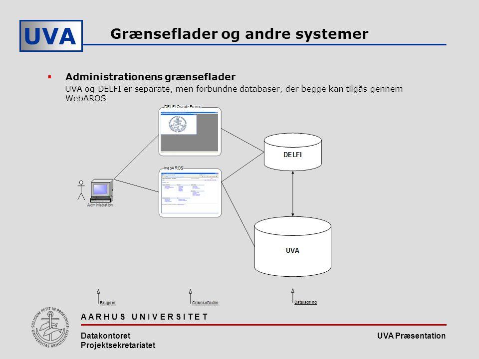 UVA Præsentation UVA A A R H U S U N I V E R S I T E T Datakontoret Projektsekretariatet Grænseflader og andre systemer  Administrationens grænseflader UVA og DELFI er separate, men forbundne databaser, der begge kan tilgås gennem WebAROS